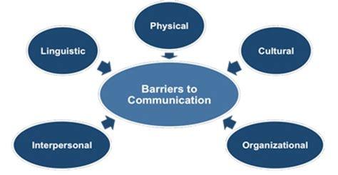Intercultural Communication, Free Essay Sample